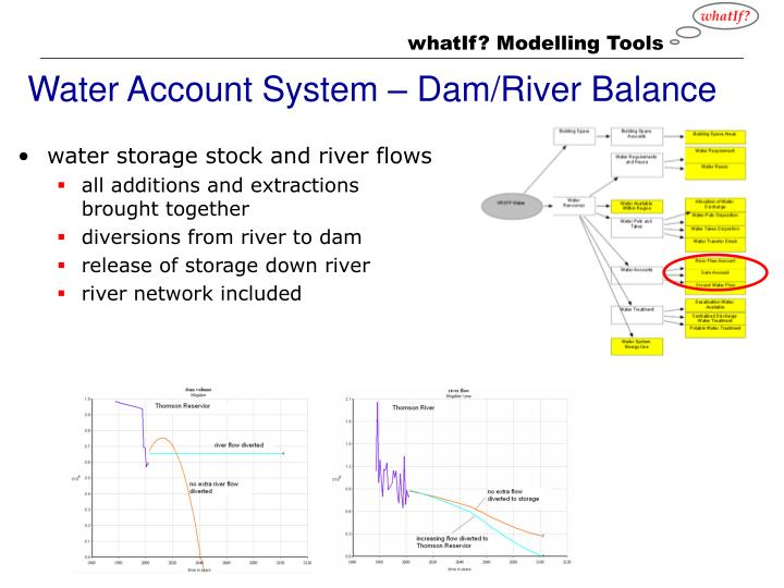 Water Account System – Dam/River Balance