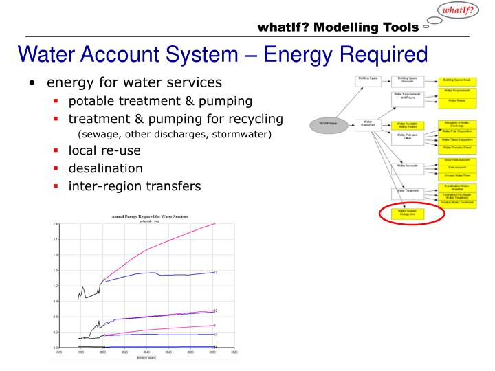 Water Account System – Energy Required