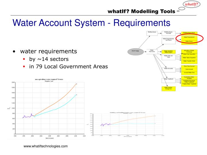 Water Account System - Requirements