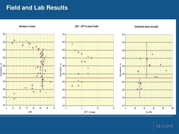 Field and Lab Results