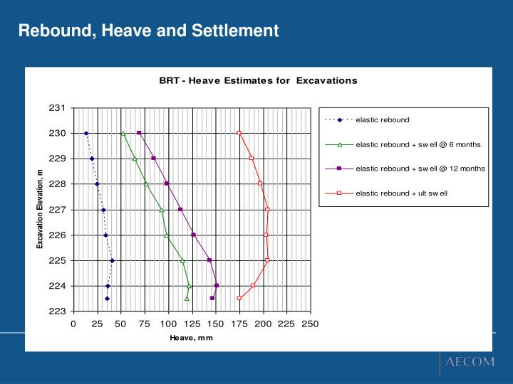 Rebound, Heave and Settlement