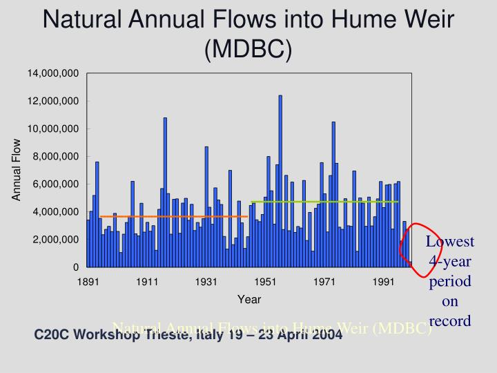 Natural Annual Flows into Hume Weir (MDBC)