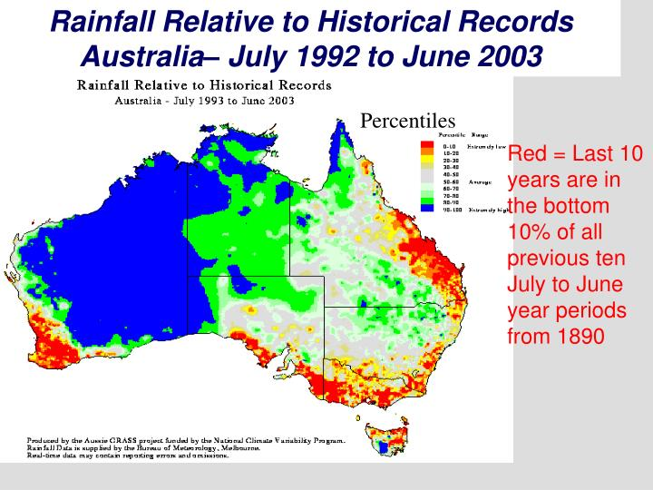 Rainfall Relative to Historical Records