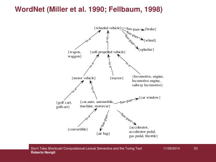 WordNet (Miller et al. 1990; Fellbaum, 1998)