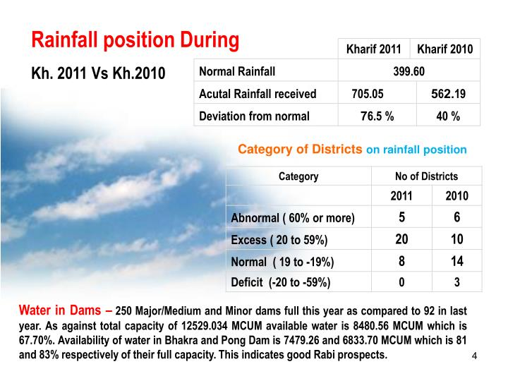 Rainfall position During