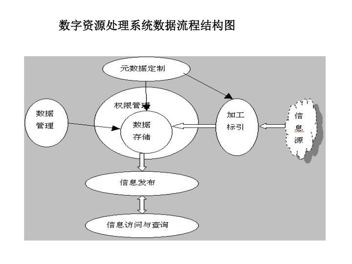 数字资源处理系统数据流程结构图