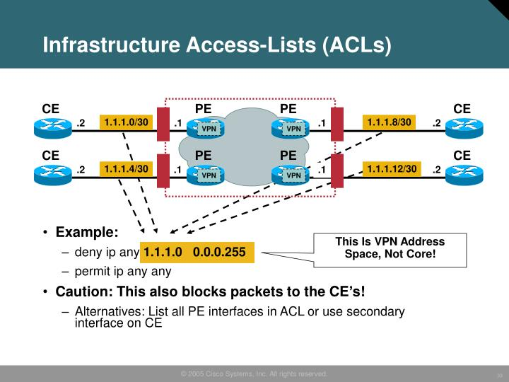 Infrastructure Access-Lists (ACLs)