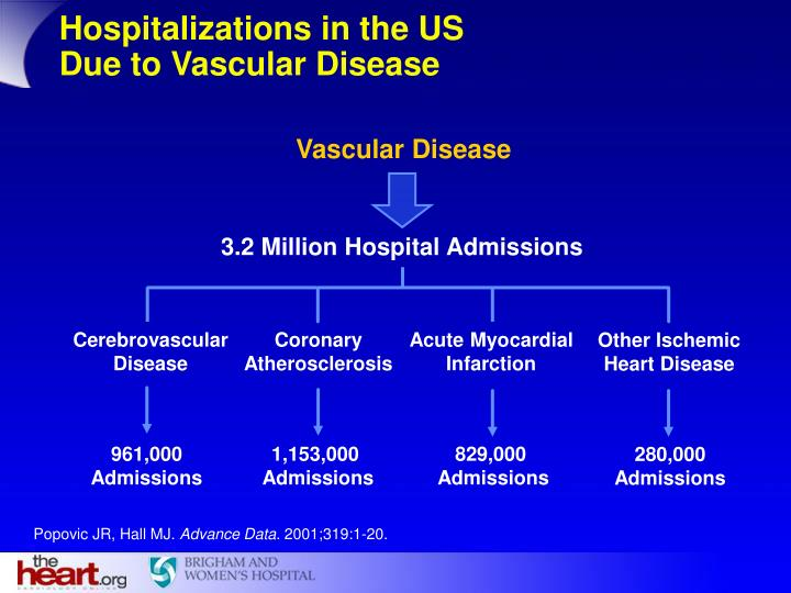 Hospitalizations in the US