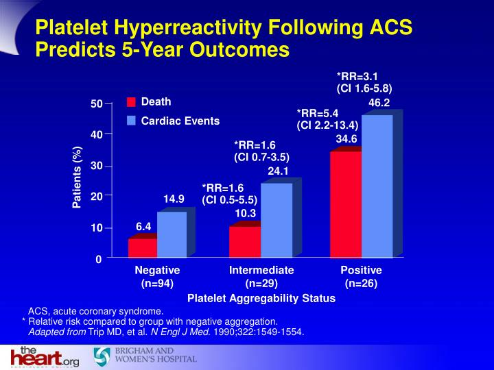 Platelet Hyperreactivity Following ACS Predicts 5-Year Outcomes