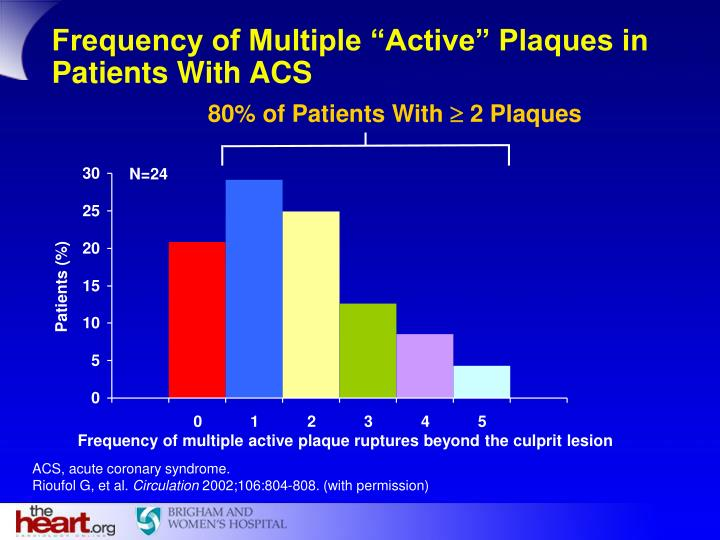 """Frequency of Multiple """"Active"""" Plaques in Patients With ACS"""