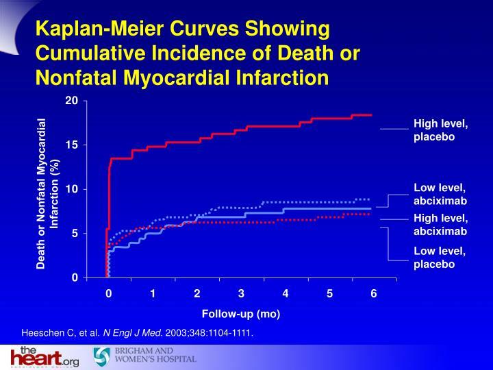 Kaplan-Meier Curves Showing