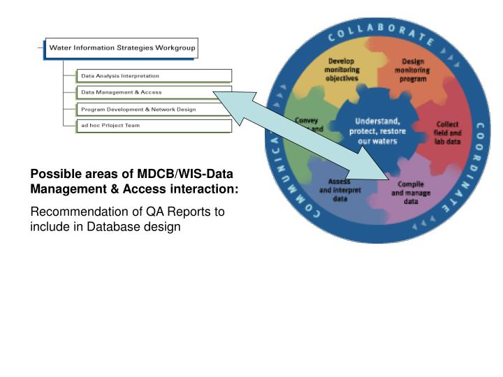 Possible areas of MDCB/WIS-Data Management & Access interaction:
