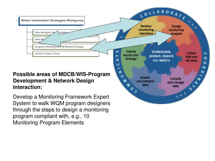 Possible areas of MDCB/WIS-Program Development & Network Design interaction: