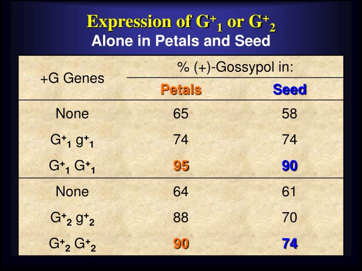 Expression of G