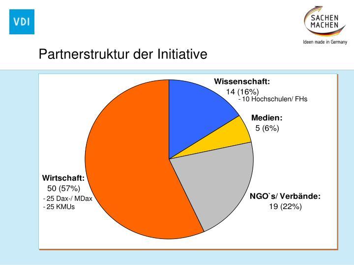 Partnerstruktur der Initiative
