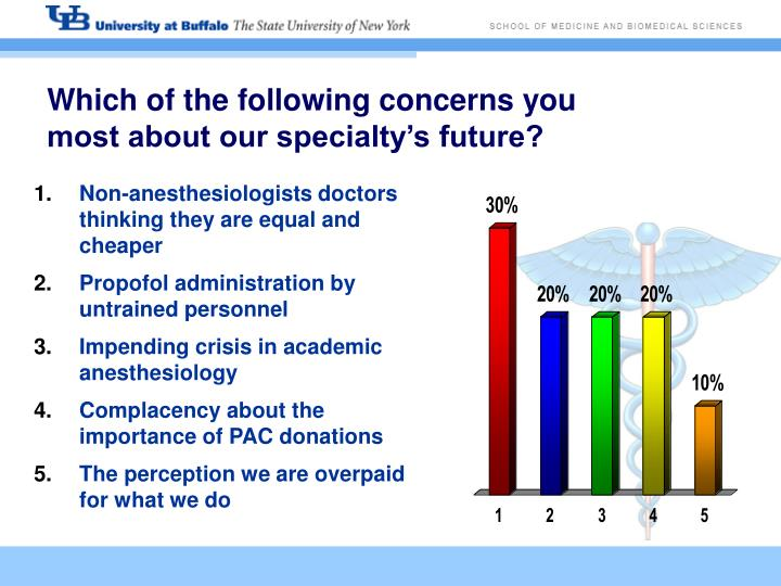 Which of the following concerns you most about our specialty's future?