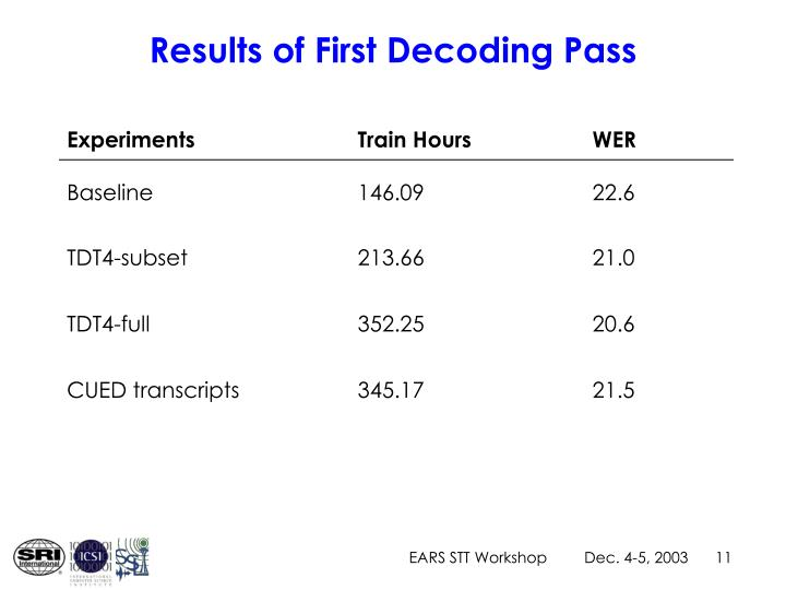 Results of First Decoding Pass