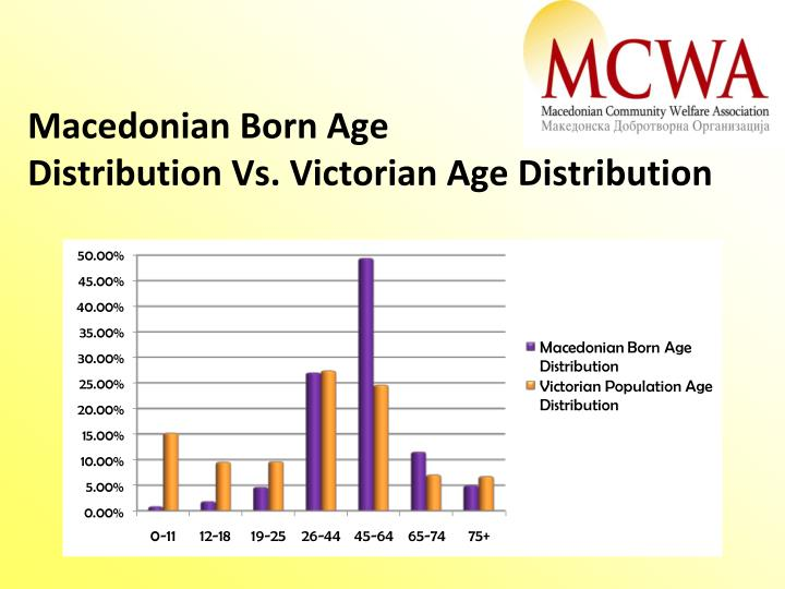 Macedonian Born Age