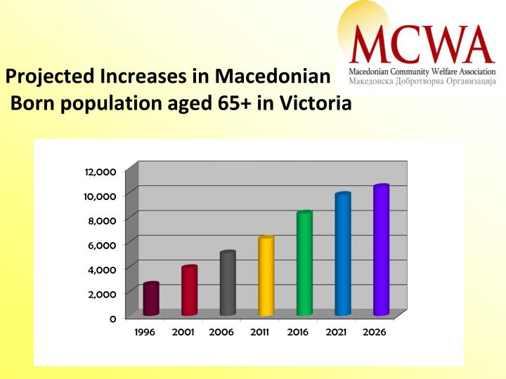 Projected Increases in Macedonian