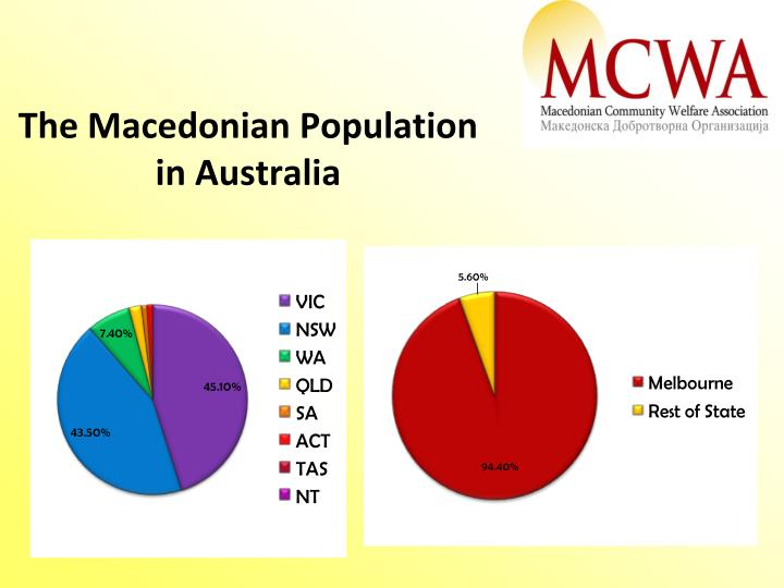 The Macedonian Population