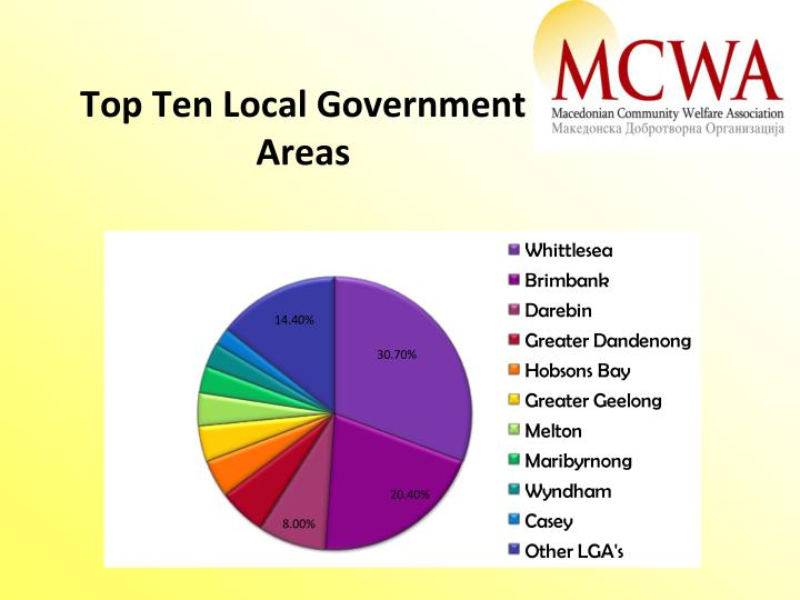 Top Ten Local Government