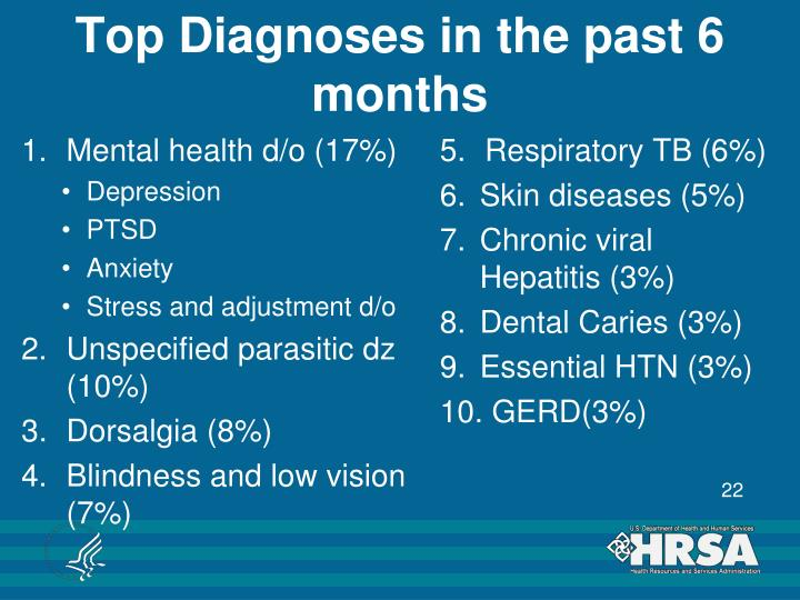 Top Diagnoses in the past 6 months