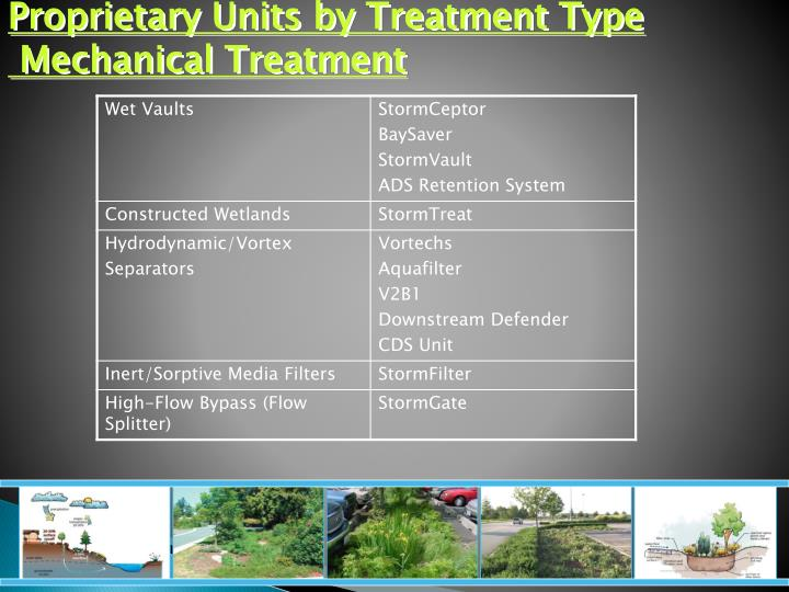Proprietary Units by Treatment Type