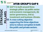 afdb group s gap ii2