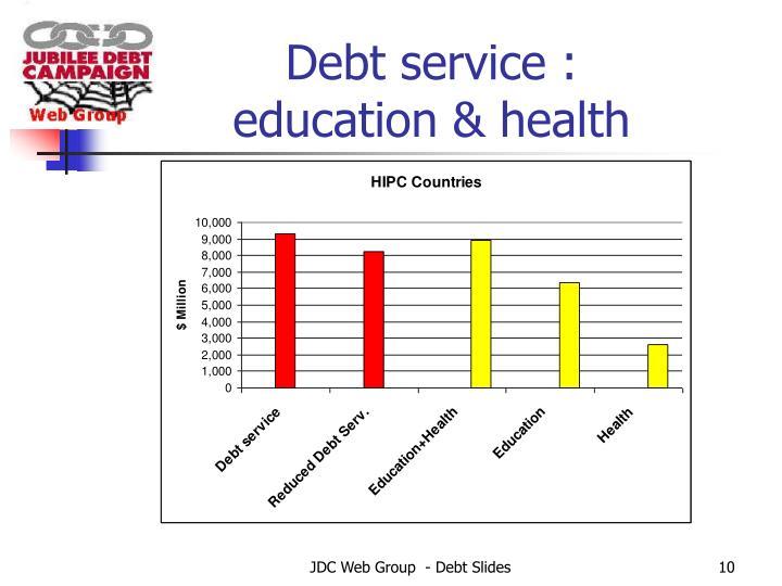 Debt service :