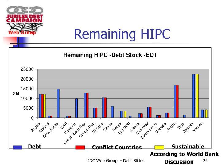 Remaining HIPC