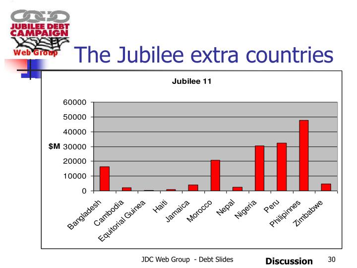 The Jubilee extra countries