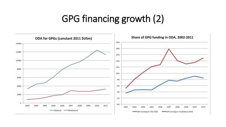 GPG financing growth (2)