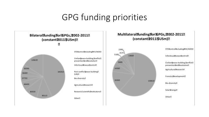 GPG funding priorities