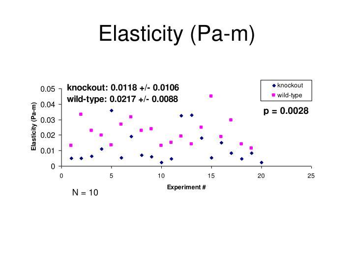 Elasticity (Pa-m)