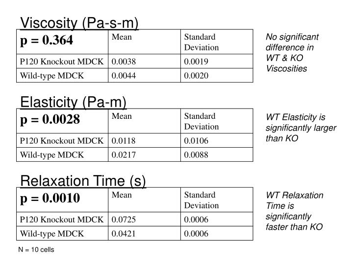 Viscosity (Pa-s-m)