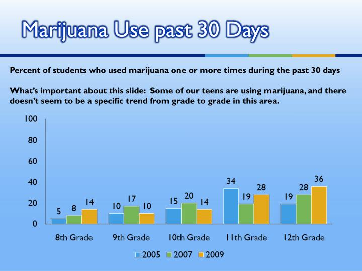 Marijuana Use past 30 Days