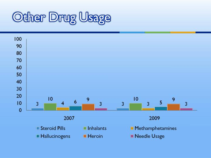 Other Drug Usage