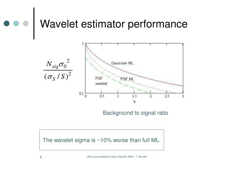 Wavelet estimator performance