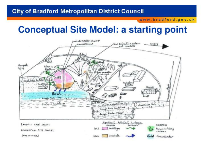 Conceptual Site Model: a starting point