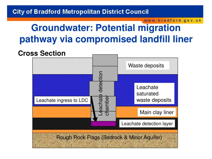 Groundwater: Potential migration pathway via compromised landfill liner