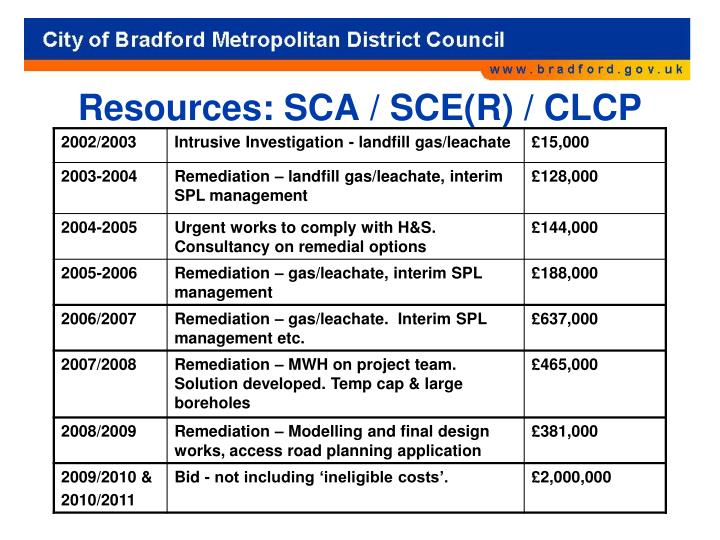 Resources: SCA / SCE(R) / CLCP