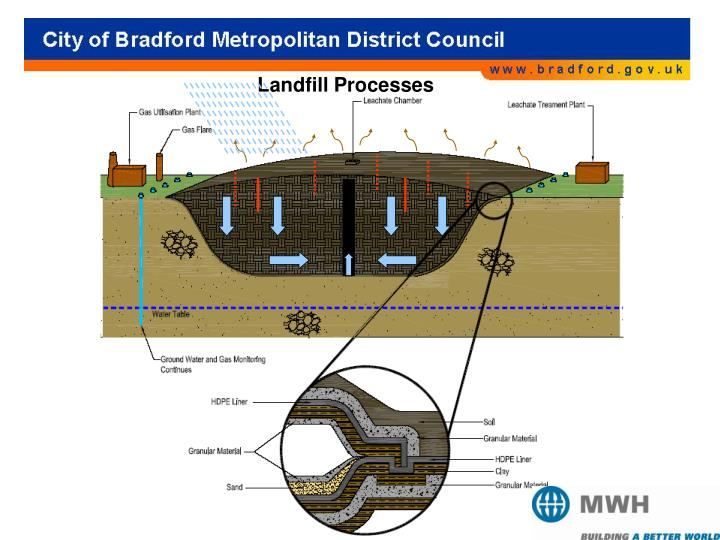 Landfill Processes