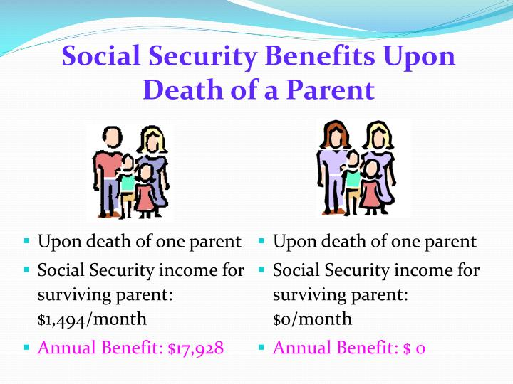Social Security Benefits Upon Death of a Parent