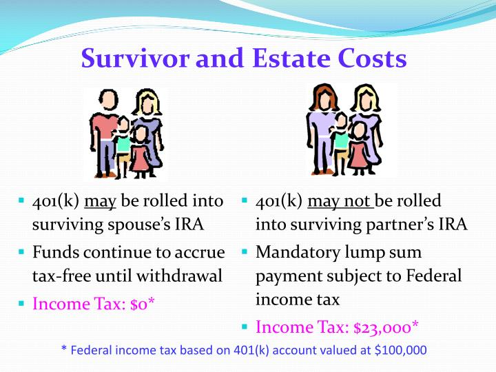 Survivor and Estate Costs