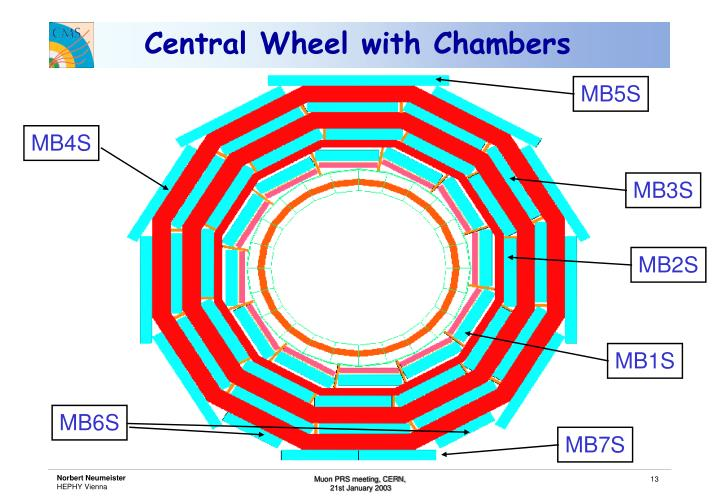Central Wheel with Chambers