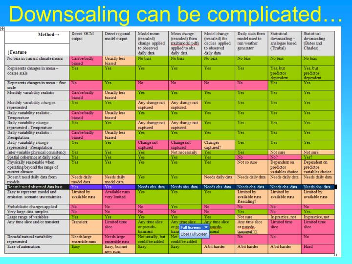 Downscaling can be complicated…