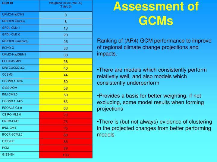 Assessment of GCMs