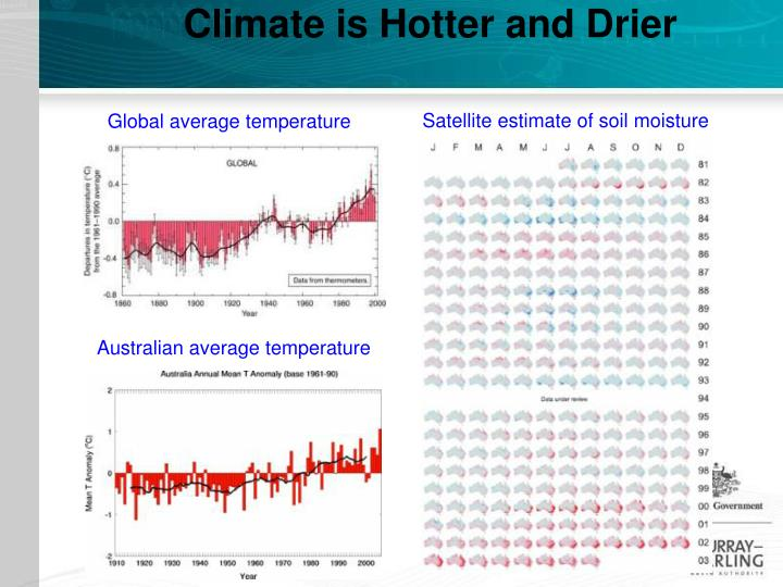 Climate is Hotter and Drier