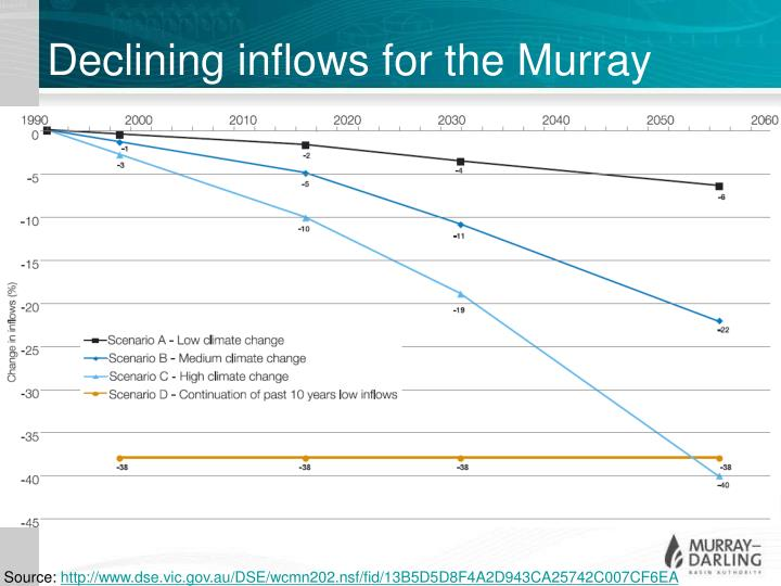 Declining inflows for the Murray