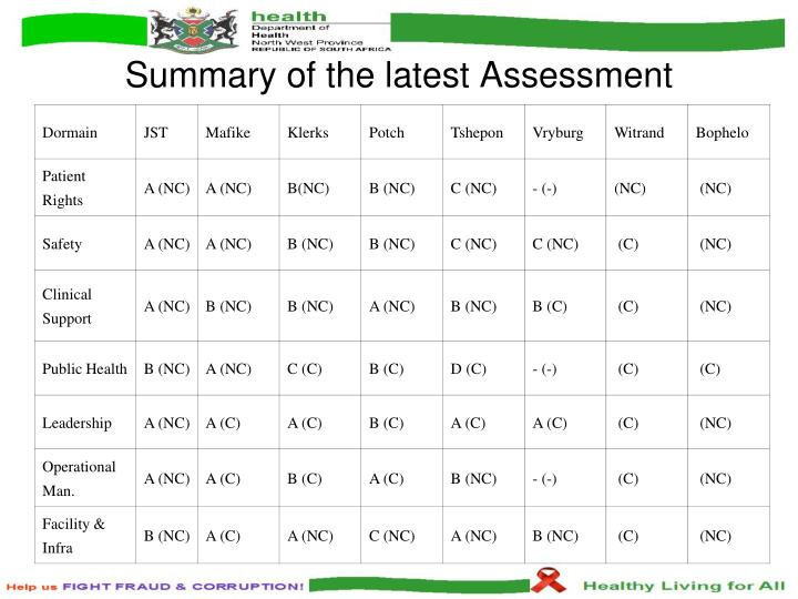 Summary of the latest Assessment